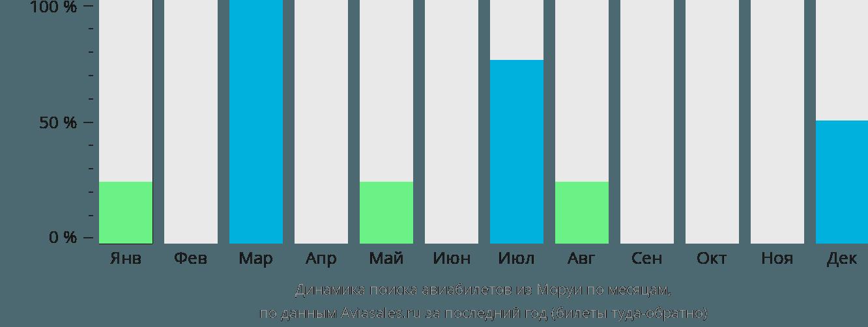 Динамика поиска авиабилетов из Моруя по месяцам