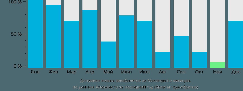 Динамика поиска авиабилетов из Малинди по месяцам