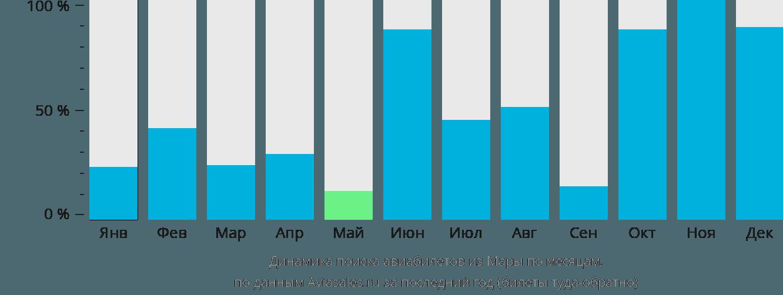 Динамика поиска авиабилетов из Мары по месяцам
