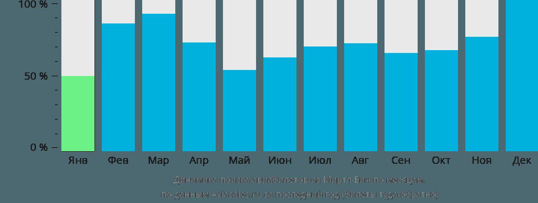 Динамика поиска авиабилетов из Миртл-Бича по месяцам
