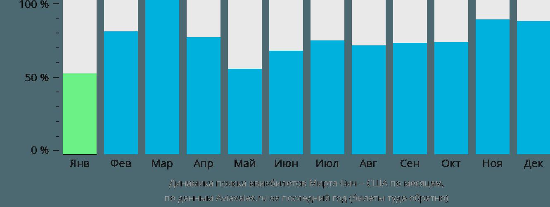 Динамика поиска авиабилетов из Миртл-Бич в США по месяцам