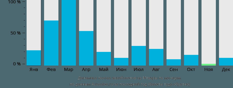 Динамика поиска авиабилетов из Мтвары по месяцам