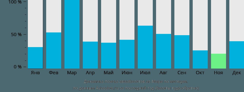 Динамика поиска авиабилетов из Мири по месяцам