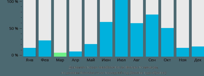 Динамика поиска авиабилетов из Магуна по месяцам