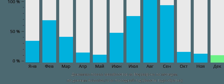Динамика поиска авиабилетов из Мерзифона по месяцам