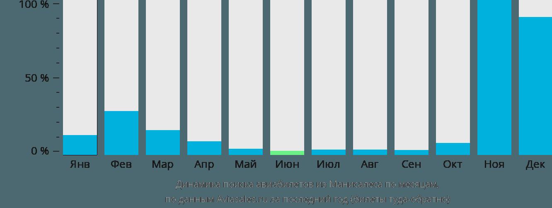 Динамика поиска авиабилетов из Манисалеса по месяцам