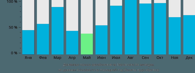 Динамика поиска авиабилетов из Масатлана по месяцам