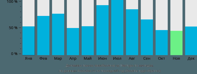 Динамика поиска авиабилетов из Нагпура по месяцам