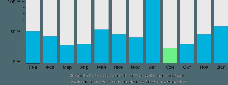 Динамика поиска авиабилетов из Нагпура в Бангалор по месяцам
