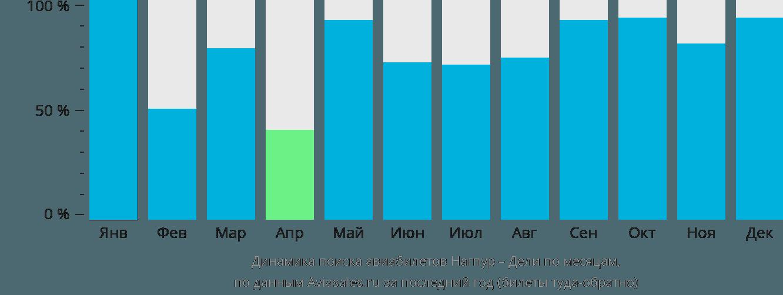 Динамика поиска авиабилетов из Нагпура в Дели по месяцам