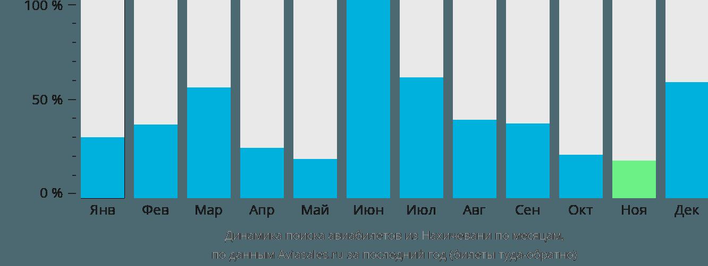 Динамика поиска авиабилетов из Нахичевани по месяцам