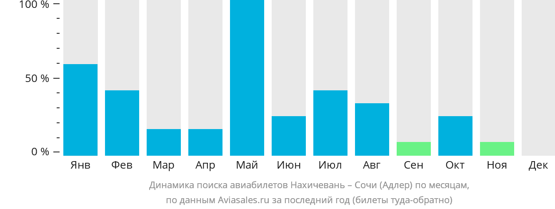 Динамика поиска авиабилетов из Нахичевани в Сочи по месяцам