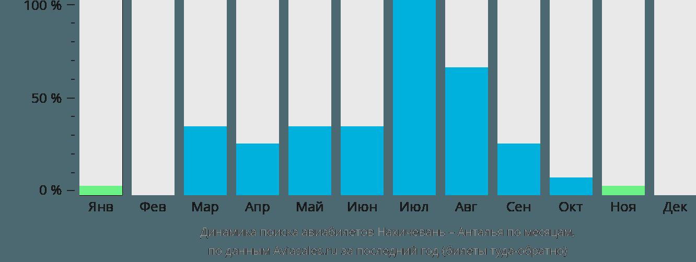 Динамика поиска авиабилетов из Нахичевани в Анталью по месяцам