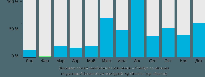 Динамика поиска авиабилетов из Нахичевани в Стамбул по месяцам
