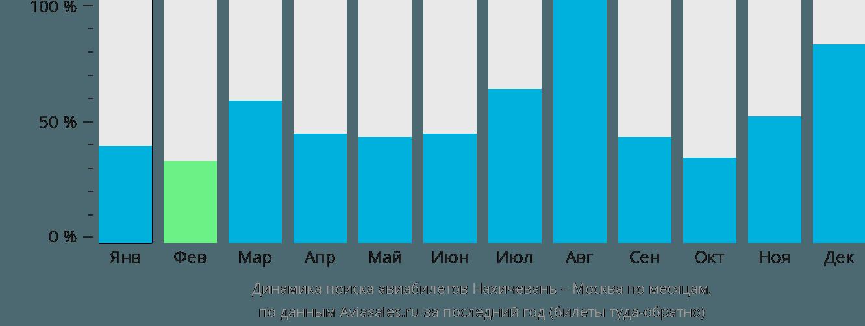 Динамика поиска авиабилетов из Нахичевани в Москву по месяцам