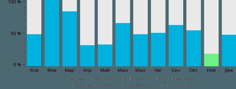 Динамика поиска авиабилетов из Нахичевани в Россию по месяцам