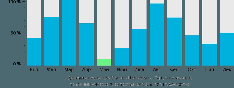 Динамика поиска авиабилетов из Нахичевани в Турцию по месяцам