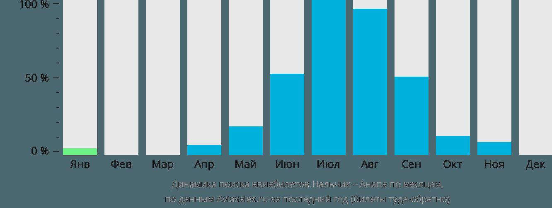 Динамика поиска авиабилетов из Нальчика в Анапу по месяцам
