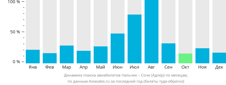 Динамика поиска авиабилетов из Нальчика в Сочи по месяцам