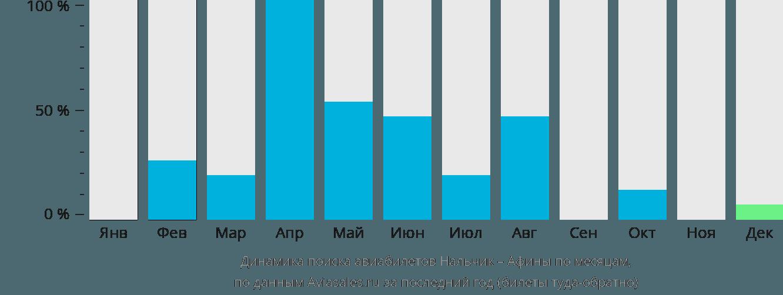 Динамика поиска авиабилетов из Нальчика в Афины по месяцам