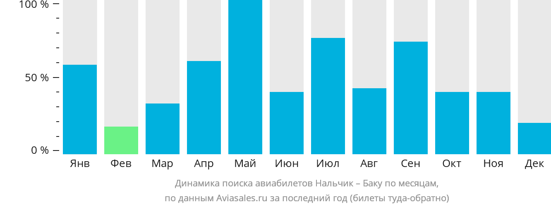 Динамика поиска авиабилетов из Нальчика в Баку по месяцам