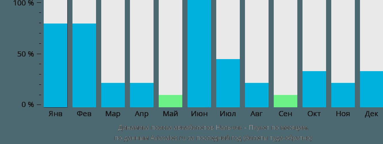 Динамика поиска авиабилетов из Нальчика на Пхукет по месяцам