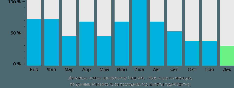 Динамика поиска авиабилетов из Нальчика в Краснодар по месяцам
