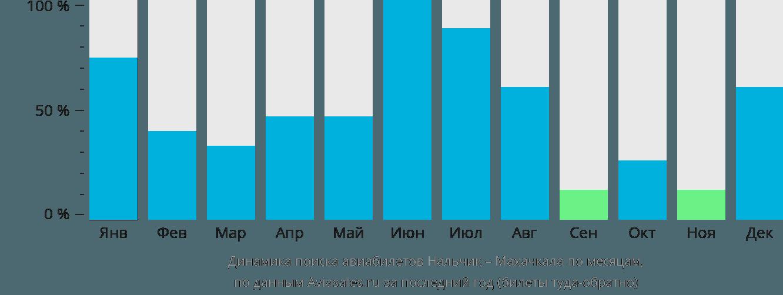 Динамика поиска авиабилетов из Нальчика в Махачкалу по месяцам