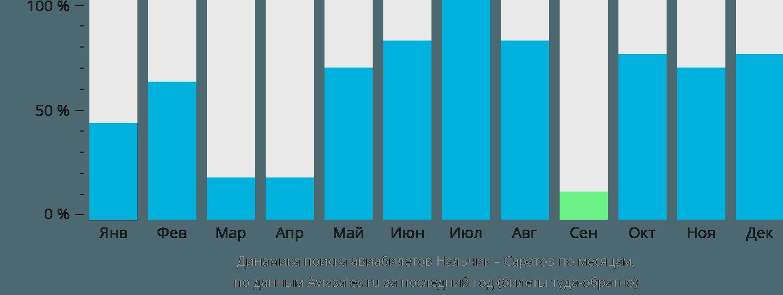 Динамика поиска авиабилетов из Нальчика в Саратов по месяцам