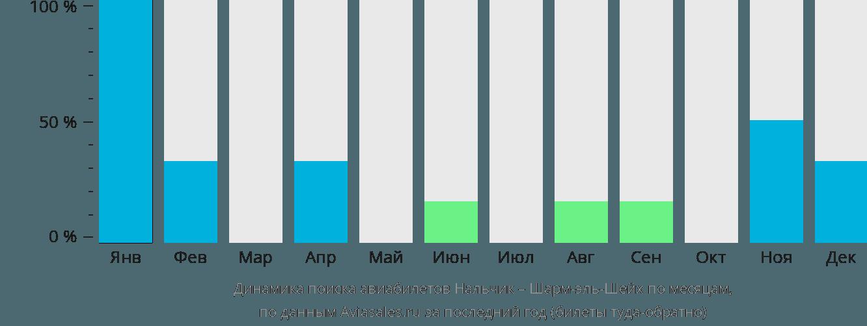 Динамика поиска авиабилетов из Нальчика в Шарм-эль-Шейх по месяцам