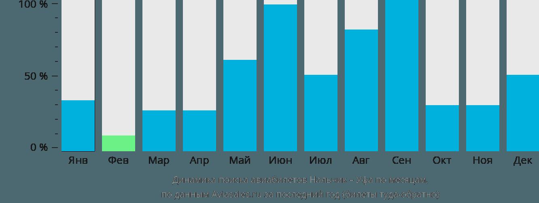 Динамика поиска авиабилетов из Нальчика в Уфу по месяцам