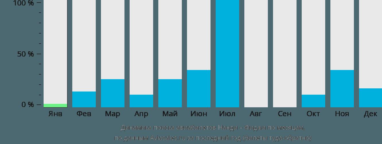 Динамика поиска авиабилетов из Нанди на Фиджи по месяцам