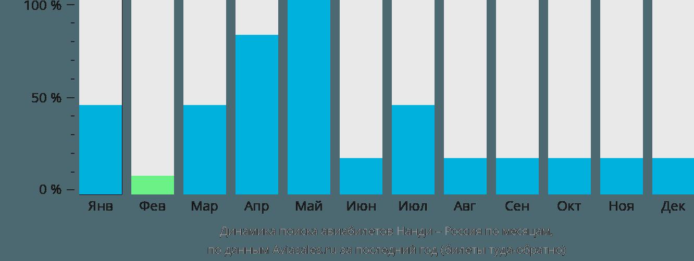 Динамика поиска авиабилетов из Нанди в Россию по месяцам