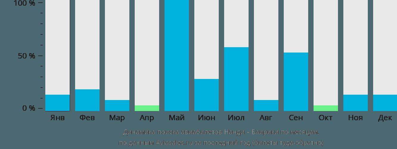 Динамика поиска авиабилетов из Нанди в Баирики по месяцам