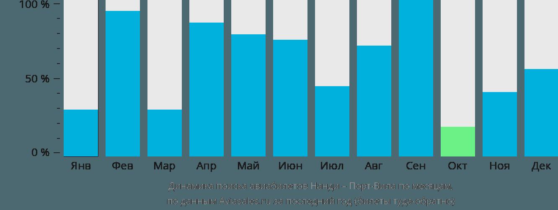 Динамика поиска авиабилетов из Нанди в Порт-Вила по месяцам