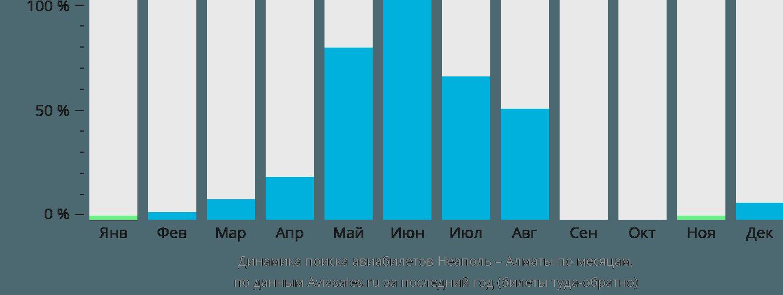 Динамика поиска авиабилетов из Неаполя в Алматы по месяцам