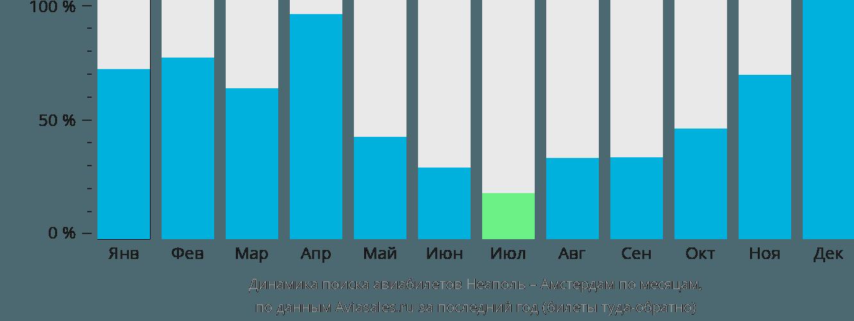 Динамика поиска авиабилетов из Неаполя в Амстердам по месяцам