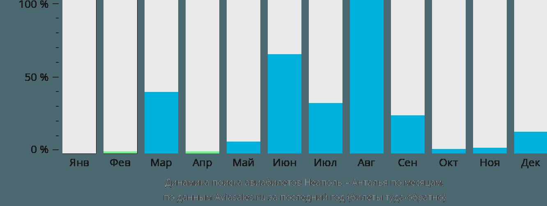Динамика поиска авиабилетов из Неаполя в Анталью по месяцам