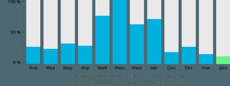 Динамика поиска авиабилетов из Неаполя в Дели по месяцам