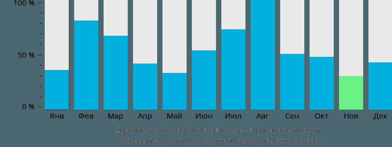 Динамика поиска авиабилетов из Неаполя в Германию по месяцам