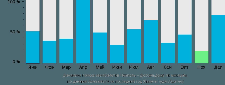Динамика поиска авиабилетов из Неаполя в Дюссельдорф по месяцам