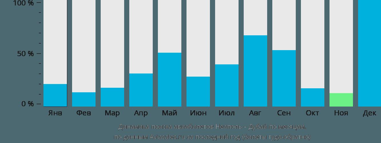 Динамика поиска авиабилетов из Неаполя в Дубай по месяцам