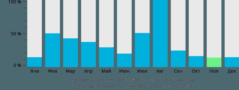 Динамика поиска авиабилетов из Неаполя в Испанию по месяцам
