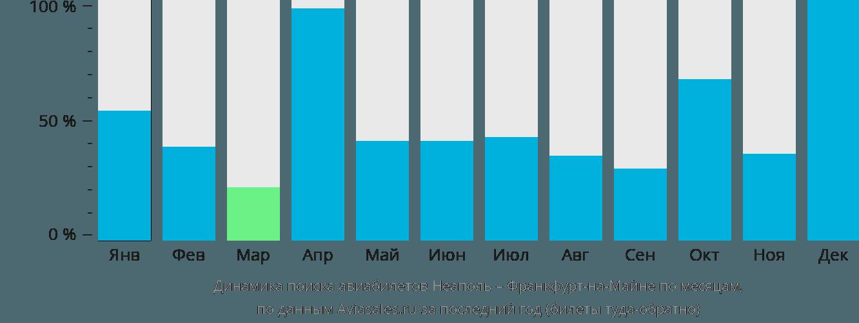 Динамика поиска авиабилетов из Неаполя во Франкфурт-на-Майне по месяцам