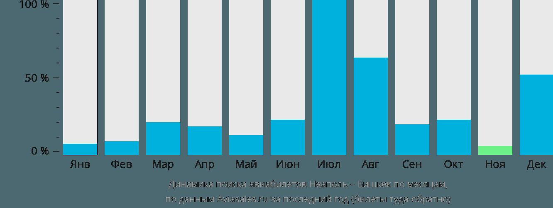 Динамика поиска авиабилетов из Неаполя в Бишкек по месяцам