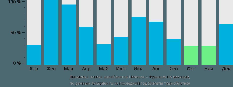 Динамика поиска авиабилетов из Неаполя во Францию по месяцам