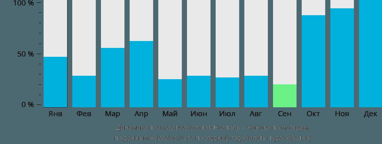 Динамика поиска авиабилетов из Неаполя в Женеву по месяцам
