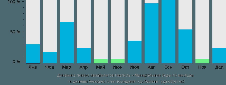 Динамика поиска авиабилетов из Неаполя в Минеральные воды по месяцам