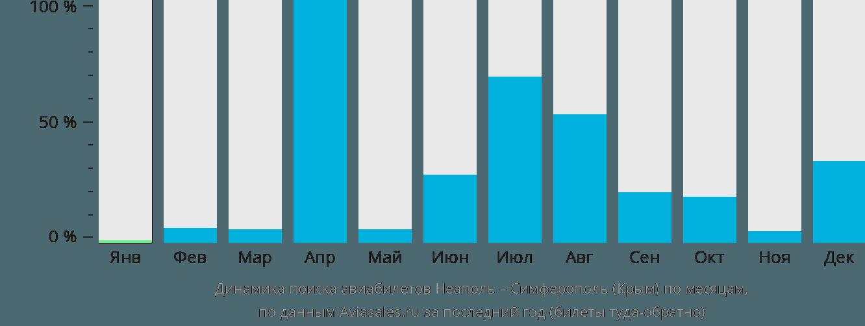 Динамика поиска авиабилетов из Неаполя в Симферополь  по месяцам