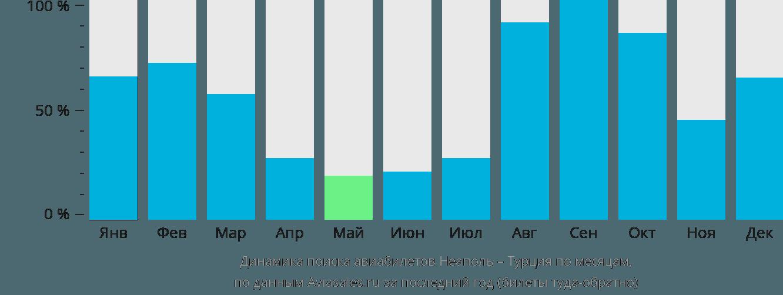 Динамика поиска авиабилетов из Неаполя в Турцию по месяцам